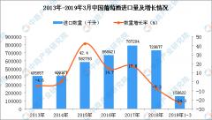 2019年3月中国葡萄酒进口量
